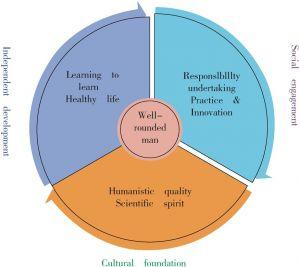 Figure 1-1 General Framework of Core Literary System