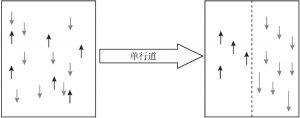 图4 单向流动,避免对冲