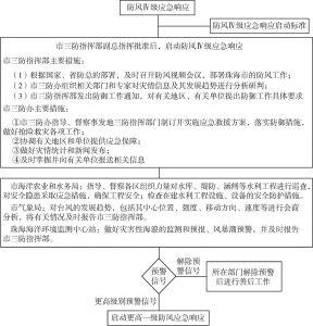 图2 防风Ⅳ级应急指挥流程