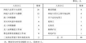 表1 事故发生时工作人员分工统计
