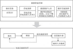 图1 救援策略
