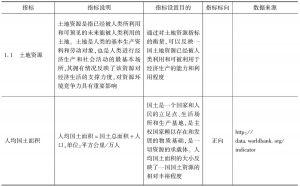 表3-1 资源环境竞争力指标说明和数据来源