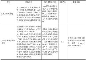 表3-5 环境协调竞争力指标说明和数据来源