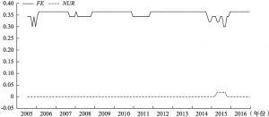 图2(b)、滞后项对的影响系数