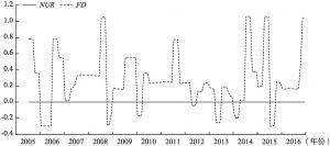 图2(c)、滞后项对FE的影响系数