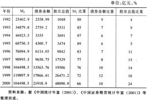 表5-3 各种金融资产及其在金融资产总量中的比重