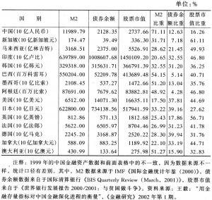 表5-5 若干国家1999年金融资产及其在金融资产总量中的比重