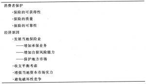 表6-12 对保险实行保护主义的一般理由
