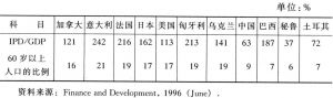 表7-15 发展中国家和发达国家的隐性养老金债务