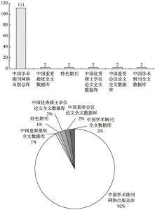 图3 论文主要来源数据库分类统计及比例