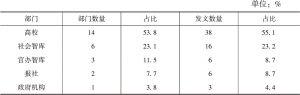 表5 社会智库研究的部门发文数归纳