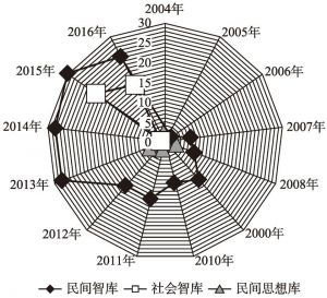 图7 民间智库、社会智库、民间思想库文章发文年度趋势