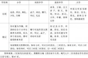 表5-3 忆钦各阶段学校经学课程安排