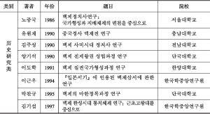 附表1 韩国百济研究博士学位论文(1985~2013)