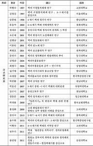 附表1 韩国百济研究博士学位论文(1985~2013)-续表1