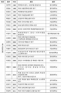 附表1 韩国百济研究博士学位论文(1985~2013)-续表2