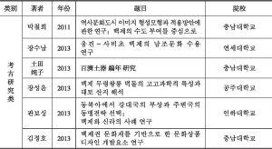 附表1 韩国百济研究博士学位论文(1985~2013)-续表3