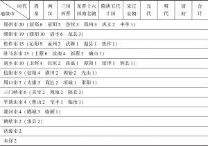 表2 《四库全书》录存河南籍作者时空分布-续表