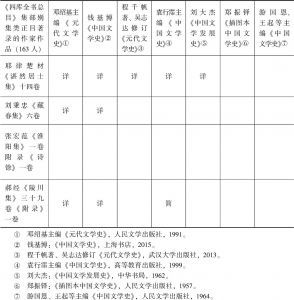 表1 《四库全书总目》中元代诗文作家统计