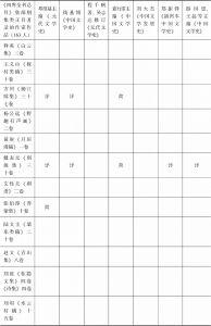 表1 《四库全书总目》中元代诗文作家统计-续表1
