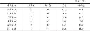 表5-11 参赛者六大能力分析