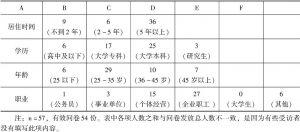 表3-2 余杭居民调查问卷资料整理1(个人情况)