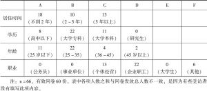 表4-1 金牛居民调查问卷资料整理1(个人情况)