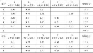 表4-2 金牛居民调查问卷资料整理2(第1-8份问卷)
