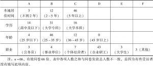 表5-1 浏阳居民调查问卷资料整理1(个人情况)