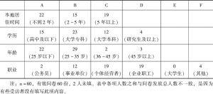 表6-1 宝安居民调查问卷资料整理1(个人情况)