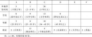 表7-1 X县居民调查问卷资料整理1(个人情况)