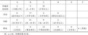 表8-1 Y县居民调查问卷资料整理1(个人情况)