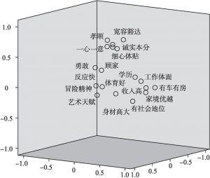 图2-2 成分荷载图