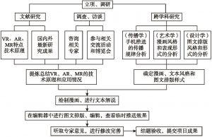 图1 研究步骤和技术路线