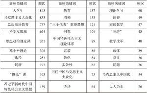 表1-2 高频关键词及频次分布