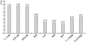 图1 北京市居民社会情绪和幸福感的总体情况
