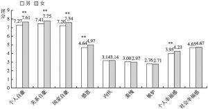 图2 北京居民社会情绪和幸福感的性别差异
