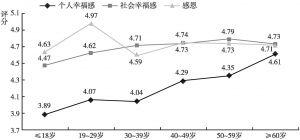 图4 不同年龄组感恩和幸福感的水平