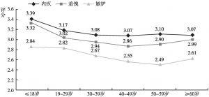 图5 不同年龄组的消极社会情绪水平差异