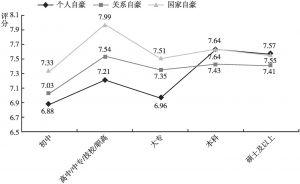图6 不同学历的居民个人、关系和国家自豪的差异