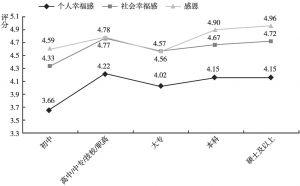图7 不同学历居民的感恩和幸福感水平的差异
