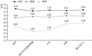 图8 不同学历的居民消极社会情绪的差异