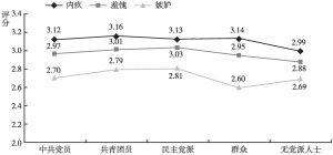 图11 不同政治面貌的居民消极社会情绪的差异