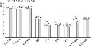 图12 不同户籍的居民的社会情绪和幸福感差异