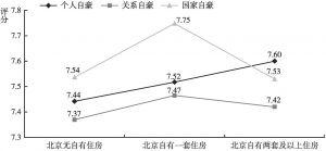 图13 不同住房情况的居民个人、关系、国家自豪的差异