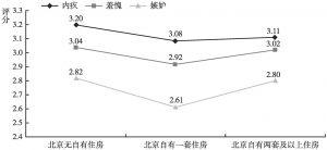 图15 不同住房情况的居民消极社会情绪的差异