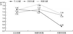 图16 不同婚姻情况的居民个人、关系、国家自豪的差异