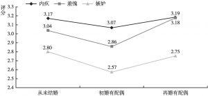 图18 不同婚姻情况的居民消极社会情绪的差异