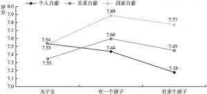 图19 不同子女情况的居民个人、关系和国家自豪的差异