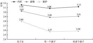 图21 不同子女情况的居民消极社会情绪的差异